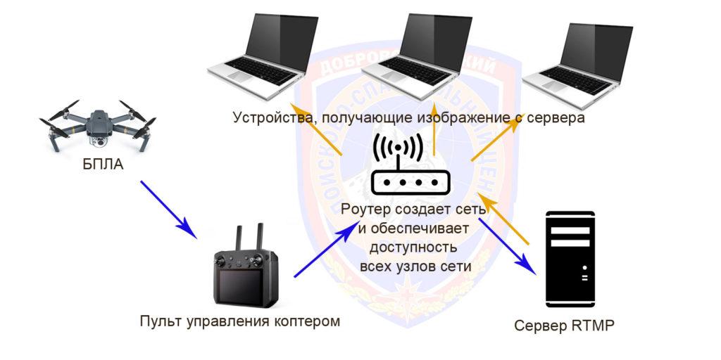Схема работы стриминга потока RTMP для БПЛА
